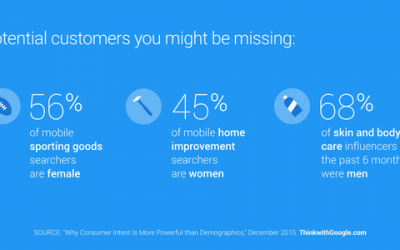 Marketers risk missing out on potential mobile shoppers.