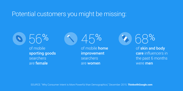Marketers who rely on demographics alone risk missing out on potential mobile shoppers - Think with Google