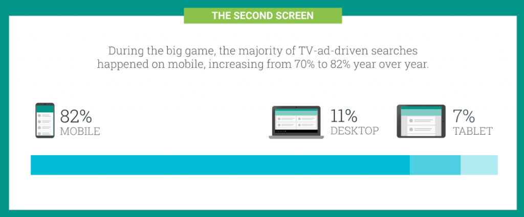 Second-screen searching—whether it's to re-engage with the ad, to learn more about the product, or to purchase—is a powerful indication of brand interest.